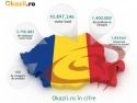 Okazii.ro in cifre
