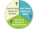 implantologie. Dental Premier