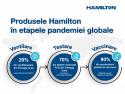 Aportul Hamilton în lupta mondială împotriva Covid-19