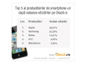 aplicatii smartphone. Ce smartphone-uri cumpără românii ?
