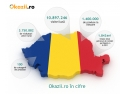 infografic okazii. Okazii.ro în cifre