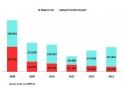 Piata auto de masini noi, la 20% din nivelul anului 2008