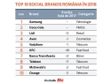 coca-cola hbc. Top Social Brands 2018