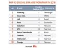 Samsung. Top Social Brands 2018