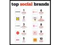 Samsung, Lidl și Huawei sunt cele mai puternice branduri în social media din România în 2020 Mob Deco