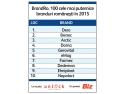 branduri romanesti. Top 10 BrandRO