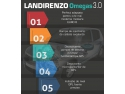 Landi Renzo Omegas 3.0 - regina instalatiilor GPL