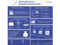 Studiu Instant Factoring: Companiile cu cifra de afaceri sub 50.000 euro au fost cele mai profitabile microîntreprinderi în 2018 todoceram