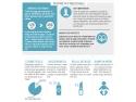 ulei de coco. ulei de argan infografic