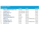 semineu centrala. Top 10 companii Deloitte Fast50 2011 (Sursa:http://www.deloitte.com/fast50ce)