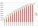 168.226 de cereri validate, după prima etapă din calendarul de înscriere a copiilor în clasa pregătitoare