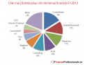 FinanceProfessionals ro. Cele mai cautate joburi din domeniul financiar in 2013