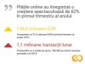 plati restante. Crestere plati online 3D Secure e-commerce Romania GPeC