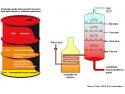 Productia medie dintr-un baril de petrol