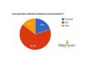 Topul companiilor aeriene pe 2011 in experienta calatorilor romani
