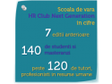 Club Galliano. Scoala de vara HR Club Next Generation in cifre