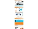 Infografic Studiu: Finanțarea sectorului Autovehiculelor