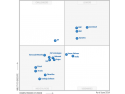 Backup Exec Lider Gartner Magic Quadrant 2014