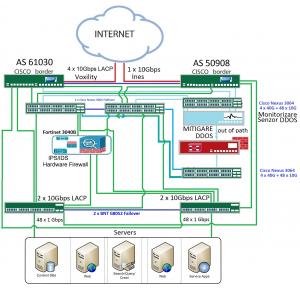 Servere Dedicate | Infrastructura Enterprise full Mesh|Protectie DDOS – in Romania