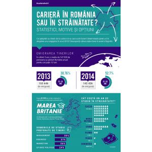 Infografic: Carieră în România sau în străinătate? Cifrele emigrării tinerilor români