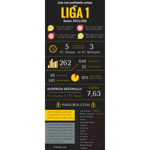castigator liga 1. liga 1 de fotbal