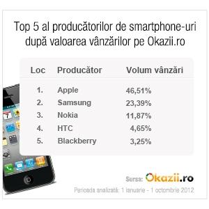 smartphone. Ce smartphone-uri cumpără românii ?