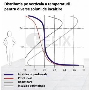 incalzire radianta. Variatia temperaturii pe verticala pentru sistemul de incalzire in pardoseala