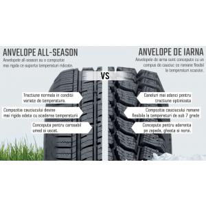 Anvelope iarna sau anvelope all season: ce fel de anvelope trebuie sa alegem pentru sezonul rece?
