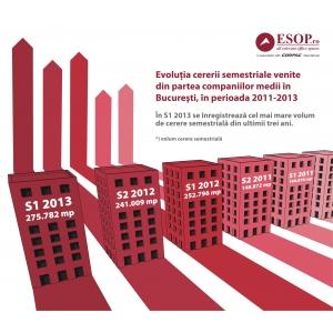 semestru 1 2013. În primul semestru din 2013, numărul companiilor medii în căutare de birouri  a crescut cu 21%