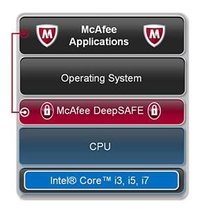 McAfee DeepSAFE. Tehnologia DeepSAFE