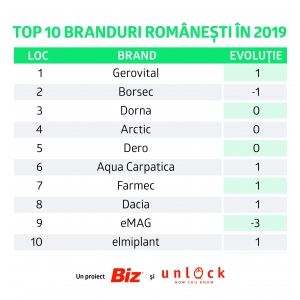 branduri. Top 10 cele mai puternice branduri romanesti