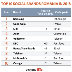 Samsung, Coca-Cola și Lidl, cele mai puternice branduri în social media în 2018