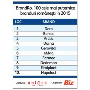branduri. Top 10 BrandRO
