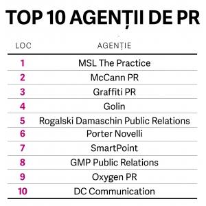 Top cele mai performante agenţii de PR 2019