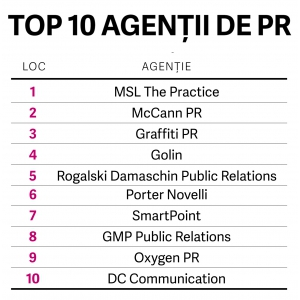 Top agentii de PR Romania