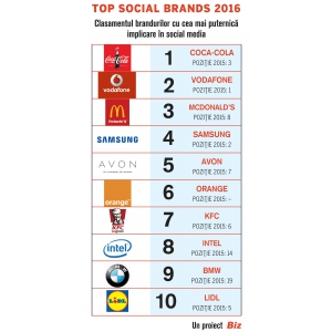 Next Top. Top Social Brands 2016