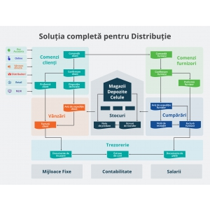 SocrateERP software distributie