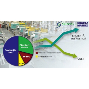 Implementare standard ISO 50001:2011 prin sistem de monitorizare consumuri energetice