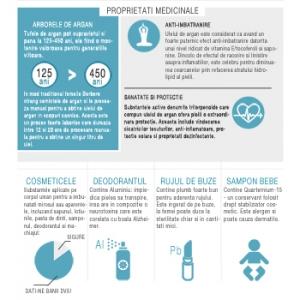 argan. ulei de argan infografic