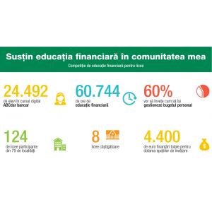 """Opt licee au primit finanțări în cadrul competiției """"Susțin educația financiară în comunitatea mea"""" organizată de JA România și Raiffeisen Bank"""