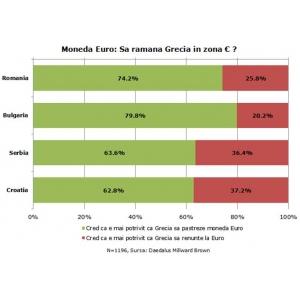 euro. Sa ramana Grecia in zona Euro?