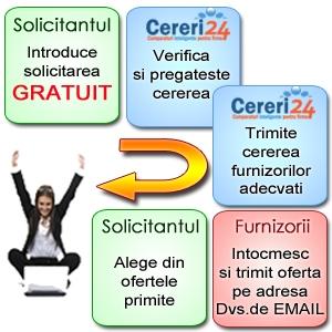 Cereri24 eu. Cereri24.eu - Sistem online de cereri si oferte