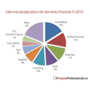 Cele mai cautate joburi din domeniul financiar in 2013