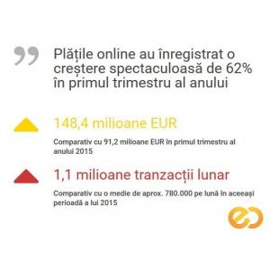 comert online. Crestere plati online 3D Secure e-commerce Romania GPeC