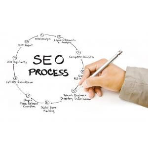 Dezvoltare Site Seo. Promovare SEO