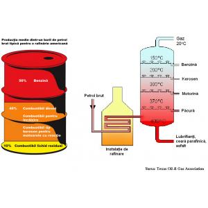 motor pe benzina. Productia medie dintr-un baril de petrol