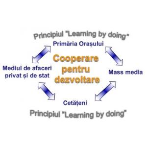 """5s public. Acțiunea """"5S Public"""" – Sinergia Factorilor  Determinanți pentru Educația Spiritului Civic"""