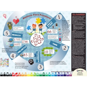 DesignInARK. Infographics Ateliere fara Frontiere reciclare Deseuri Electronice