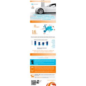 Europa M. Infografic Studiu: Finanțarea sectorului Autovehiculelor