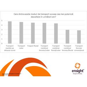 Transportatorii europeni favorizează transportul combinat rutier-feroviar dar consideră că 'autostrada marină', transportul fluvial și cel rutier au cel mai mare potențial de dezvoltare